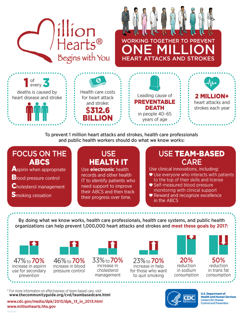 Working together to prevent one million heart attacks and strokes. 1 of every 3 deaths is caused by heart disease and stroke. Health care costs for heart attack and stroke: $312.6 billion. Leading cause of preventable death in people 40–65 years of age. 2 million plus heart attacks and strokes each year. To prevent 1 million heart attacks and strokes, health care professionals and public health workers should do what we know works: Focus on the ABCS: Aspirin when appropriate; Blood pressure control; Cholesterol management; Smoking cessation. Use health IT: Use electronic health records and other health IT to identify patients who need support to improve their ABCS and then track their progress over time. Use team-based care: Use clinical innovations, including: Use everyone who interacts with patients to the top of their skills and license; Self-measured blood pressure monitoring with clinical support; Reward and recognize excellence in the ABCS. By doing what we know works, health care professionals, health care systems, and public health organizations can help prevent 1,000,000 heart attacks and strokes and meet these goals by 2017: 47 percent to 70 percent increase in aspirin use for secondary prevention; 46 percent to 70 percent increase in blood pressure control; 33 percent to 70 percent increase in cholesterol management; 23 percent to 70 percent increase in help for those who want to quit smoking; 20 percent reduction in sodium consumption; 50 percent reduction in trans-fat consumption. For more information on effectiveness of team-based care, visit: www.thecommunityguide.org/cvd/teambasedcare.html, www.cdc.gov/media/dpk/2013/dpk_13_in_2013.html, www.millionhearts.hhs.gov. U.S. Department of Health and Human Services, Centers for Disease Control and Prevention.